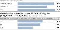 Телелидеры российского ТВ с 19 по 25 марта 2012 года