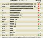 """""""TNS Россия"""" подвела итоги телевизионного сезона 2012 - 2013"""