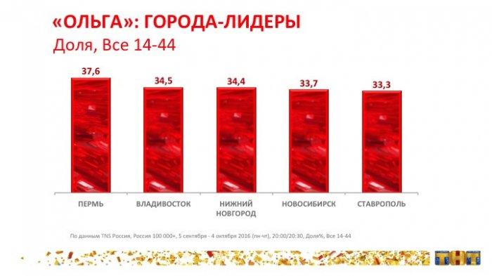 «Ольга» на ТНТ — самый успешный сериал с начала 2016 года