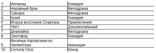 Oll.tv составил украинский рейтинг онлайн-просмотров